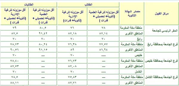 مؤشر النسب المقبولة بجامعة الملك عبدالعزيز 1441