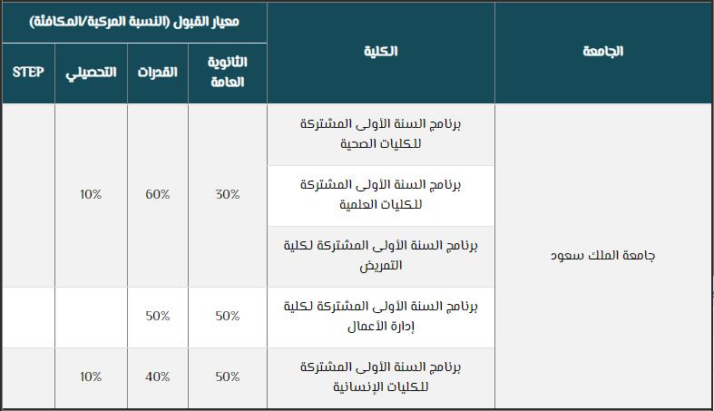 معايير القبول في جامعة الملك سعود