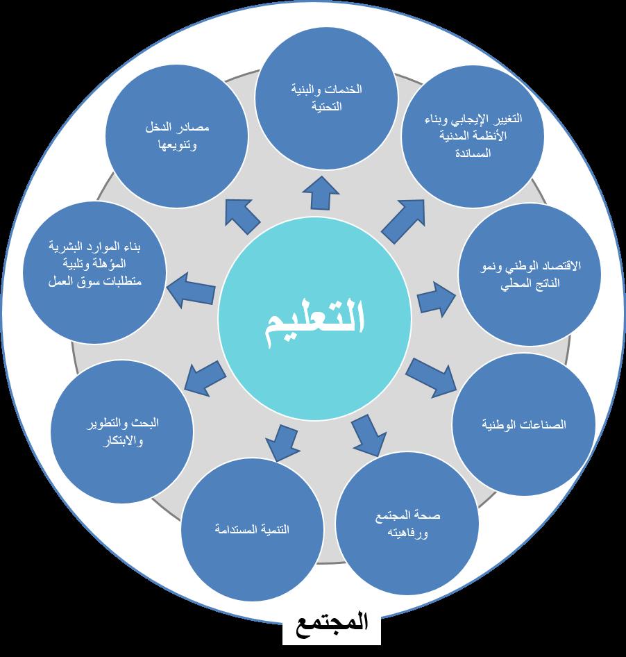 اهداف رؤية 2030 في التعليم