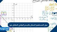 ميل المستقيم الممثل بالرسم البياني المقابل